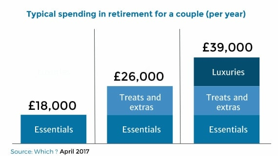 typical spending in retirement