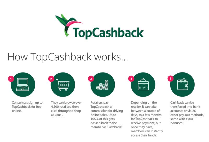 TopCashback Christmas Savings