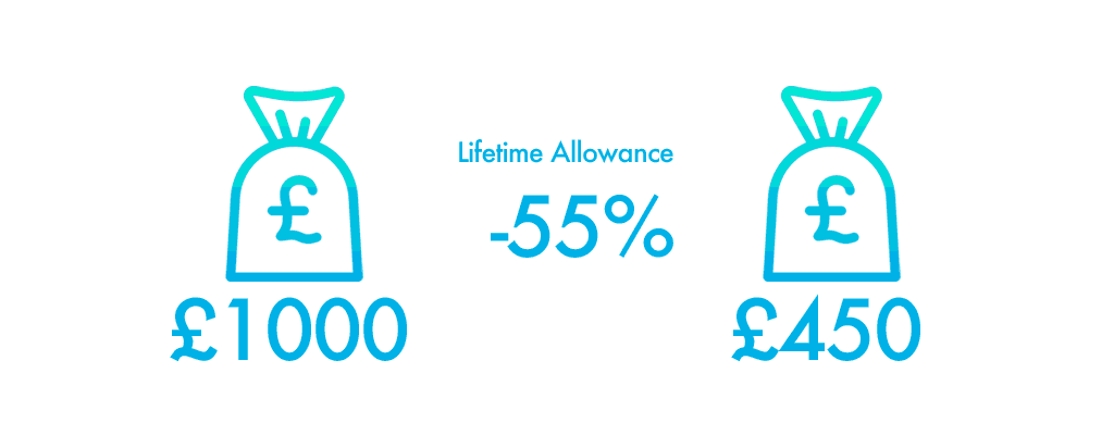 Lifetime allowance - lump sum tax