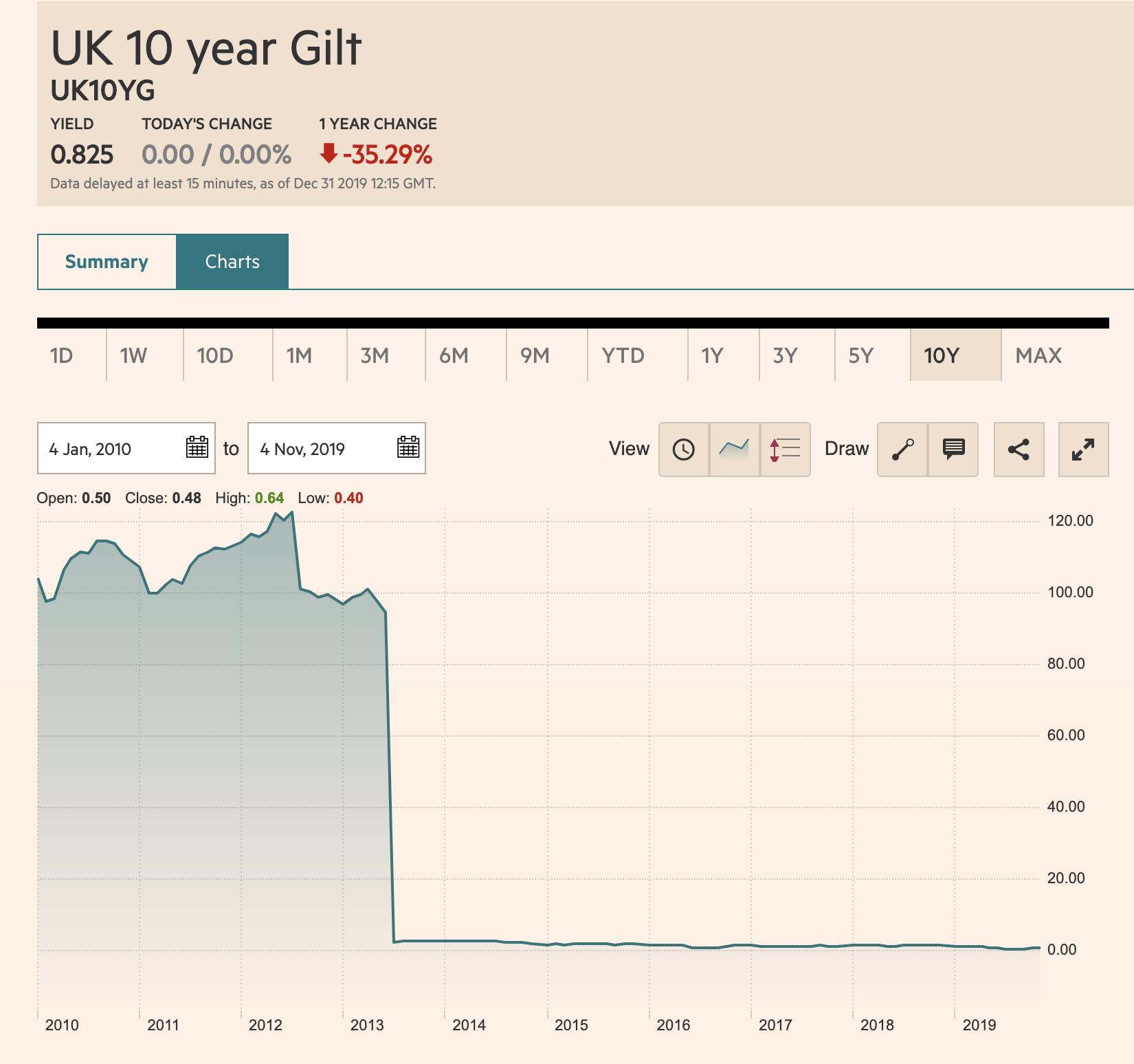 UK Gilt Yields 2009-2019 Financial Times
