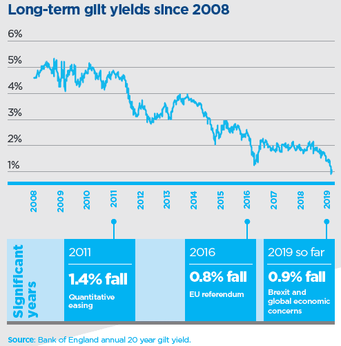 long term guilt yields since 2008 shows fall in yields