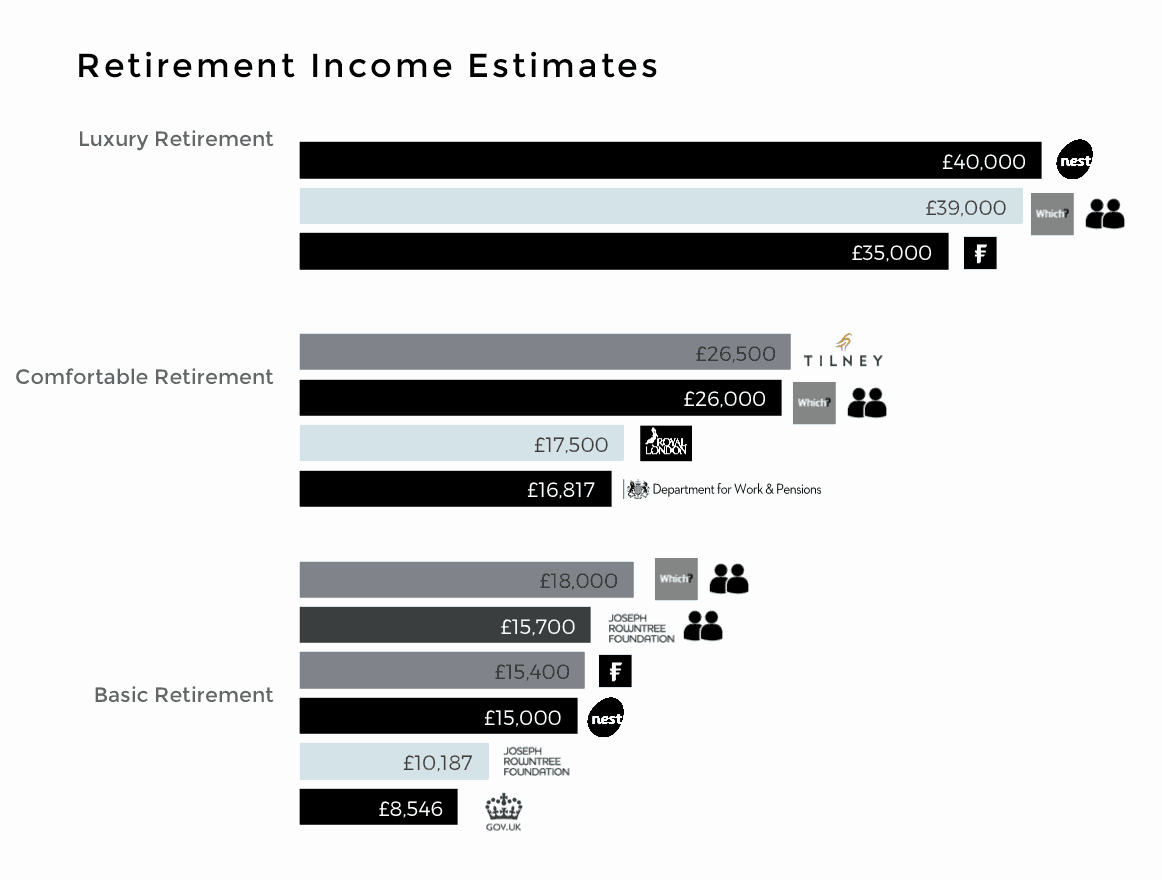 good retirement income estimates