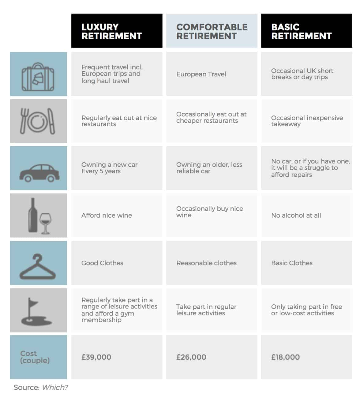 UK retirement targets Which?