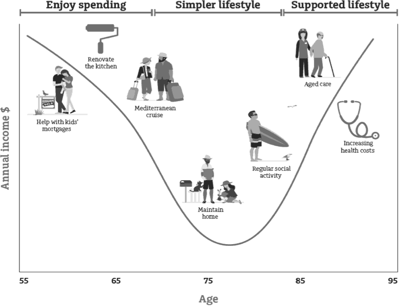 spending through retirement chart