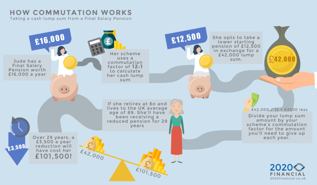 how cash lump sum is worked out for defined benefit pensions