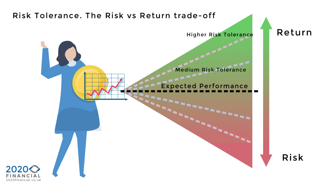 investment risk vs return