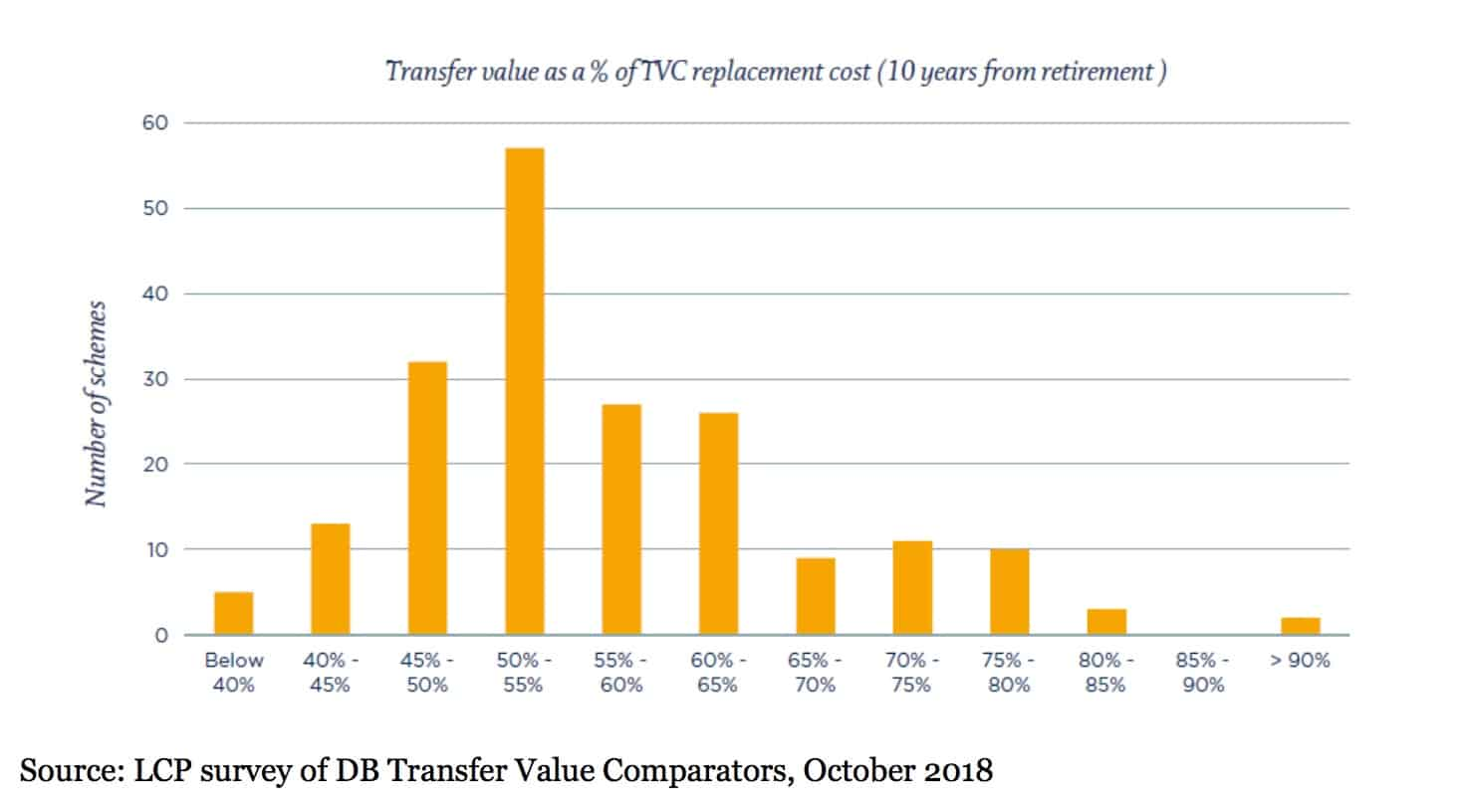 Transfer Value Comparison - 10 years