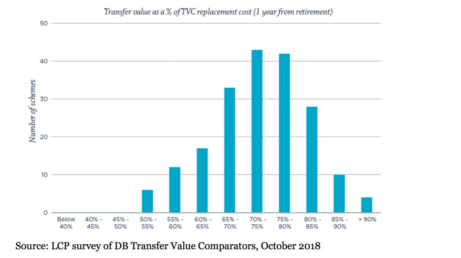 Transfer Value Comparators 1 year from retirement