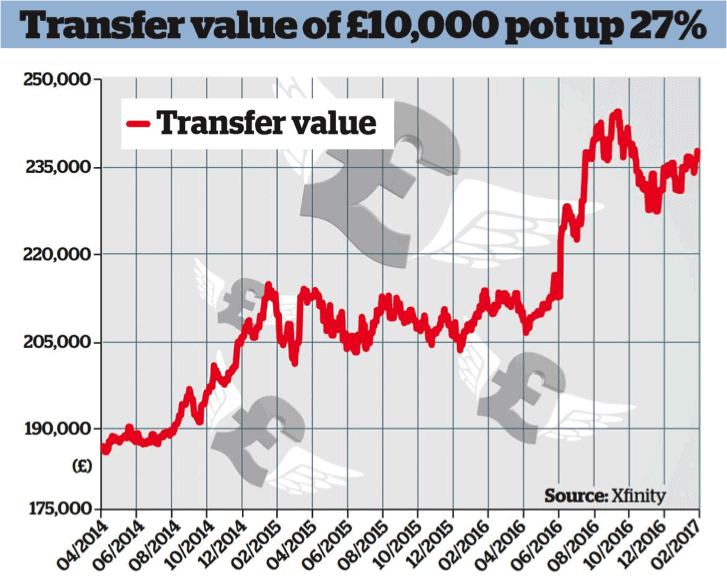 high pension transfer values chart