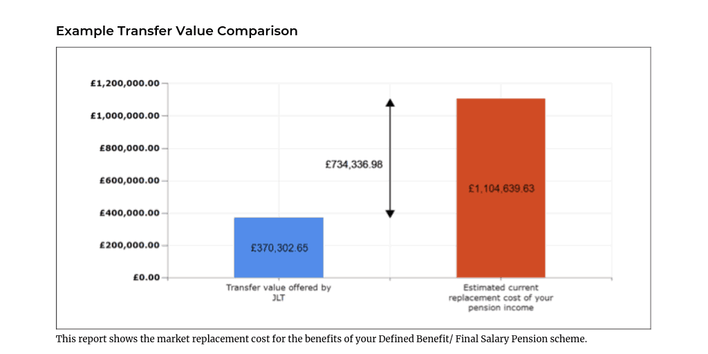 Pension Transfer Value Comparison Report