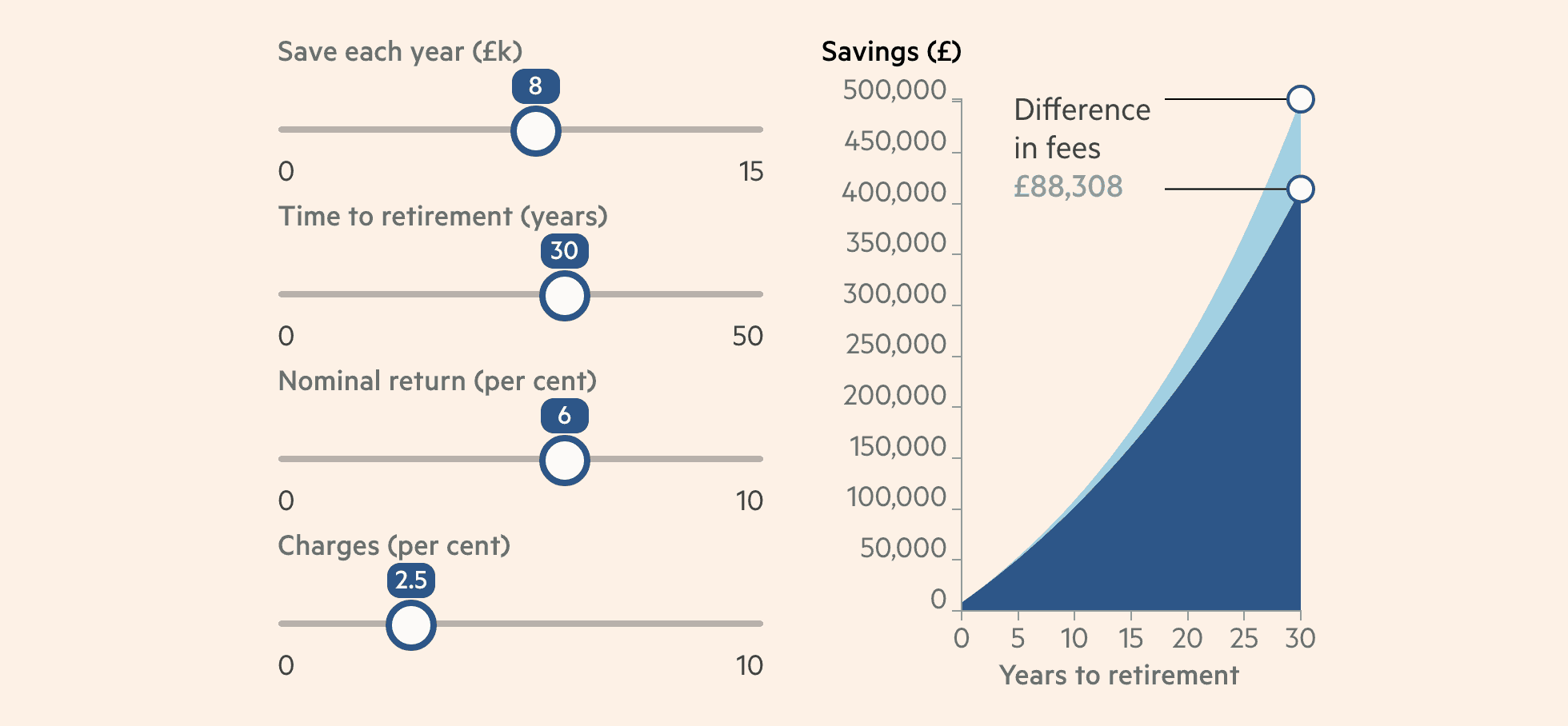 graph shows effect of lower fees on pension pot value over 30 years