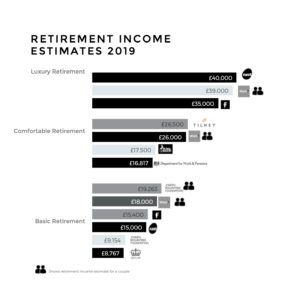 good-retirement-income-estimate-chart-2019
