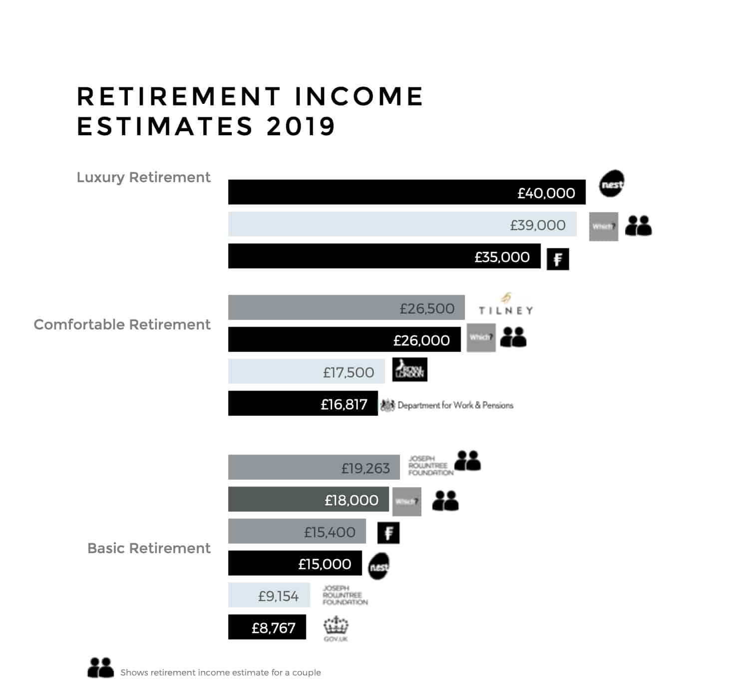 what is a good retirement income