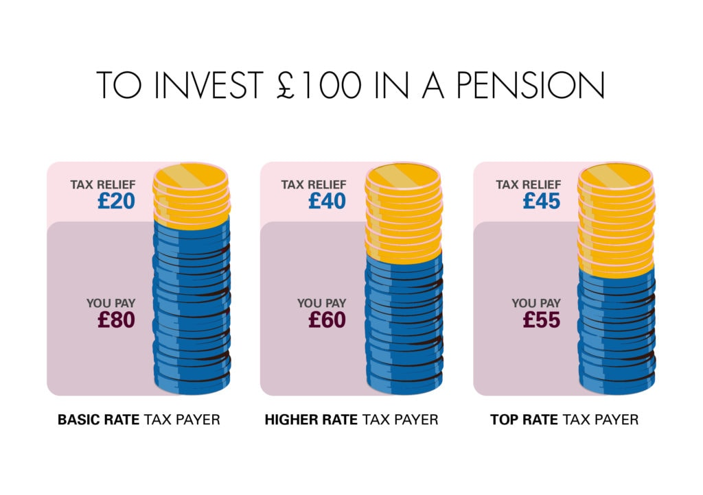 how pension tax relief works for earners in different tax brackets