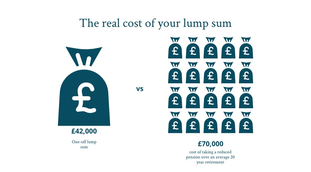 Commutation example _ the real cost of your lump sum