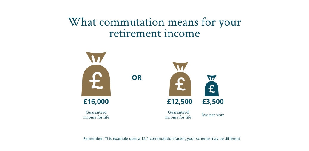 Commutation example _ what commutation means for your retirement income