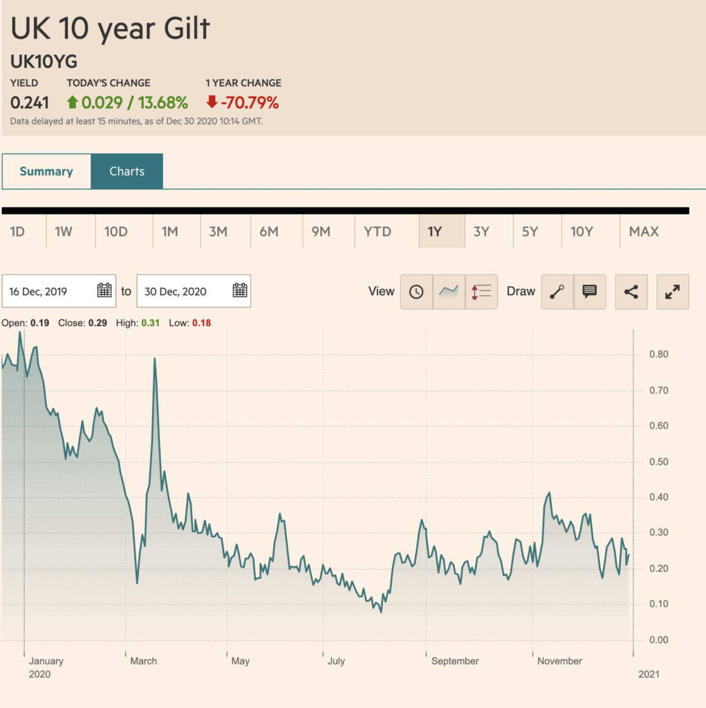 UK 10 year Gilt price chart from the Financial Times