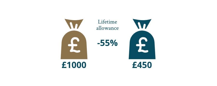 lifetime allowance paid as a lump sum