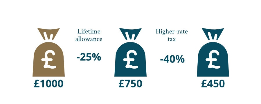 lifetime allowance taken as income