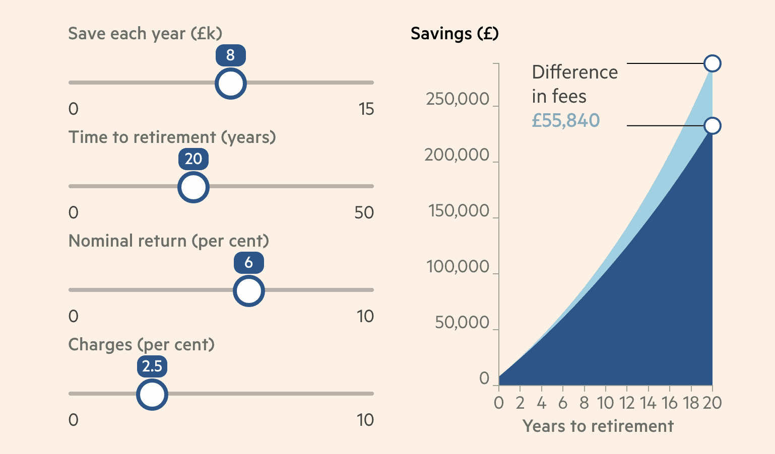Impact of management fees on pension value
