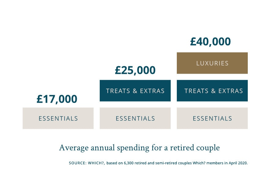average annual spending for a retired couple