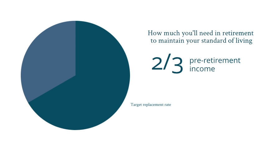 how much you'll need in retirement to maintain your standard of living_target replacement rate