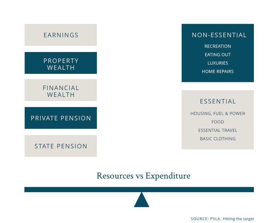 resources vs expenditure in retirement
