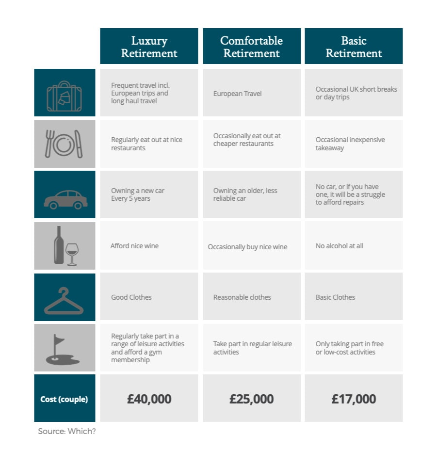 WHich retirement costs -basic, comfortable and luxury