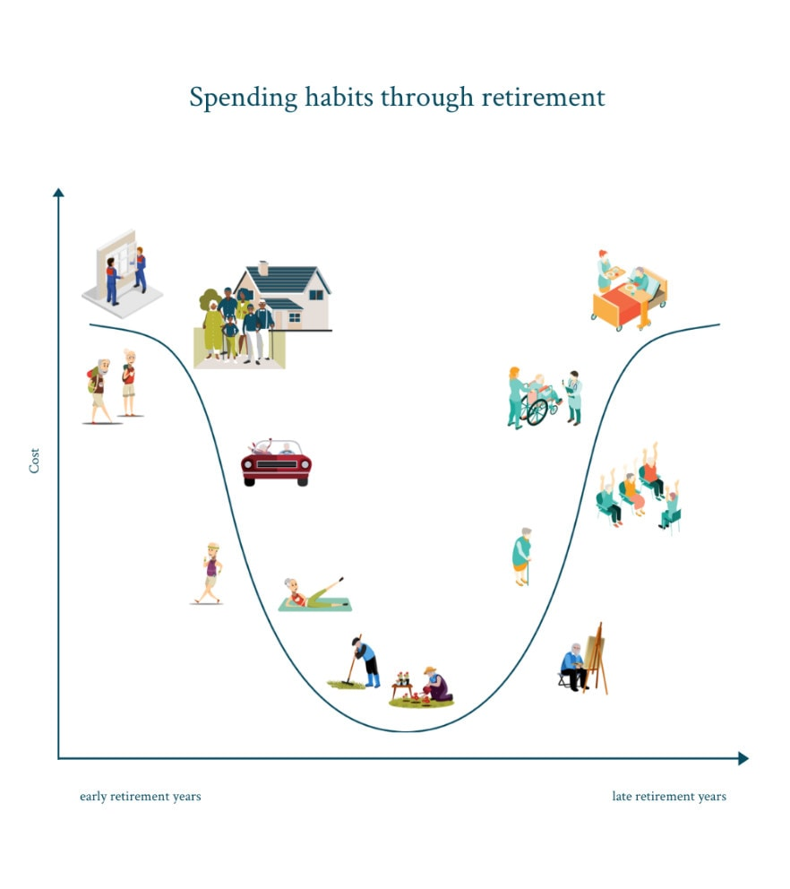 spending habits through retirement